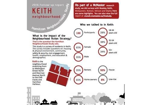 2016 Study Update: Keith Neighbourhood Newsletter