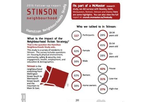 2016 Study Update: Stinson Neighbourhood Newsletter