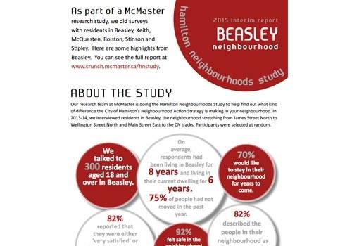 2015 Study Update: Beasley Neighbourhood Newsletter