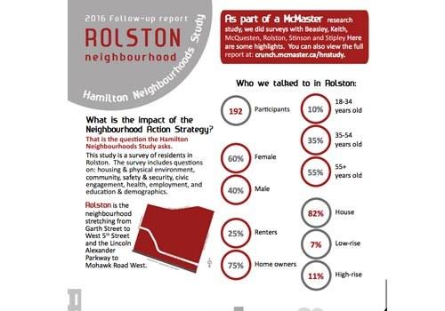 2016 Study Update: Rolston Neighbourhood Newsletter